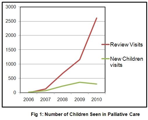 Number of children in palliative care